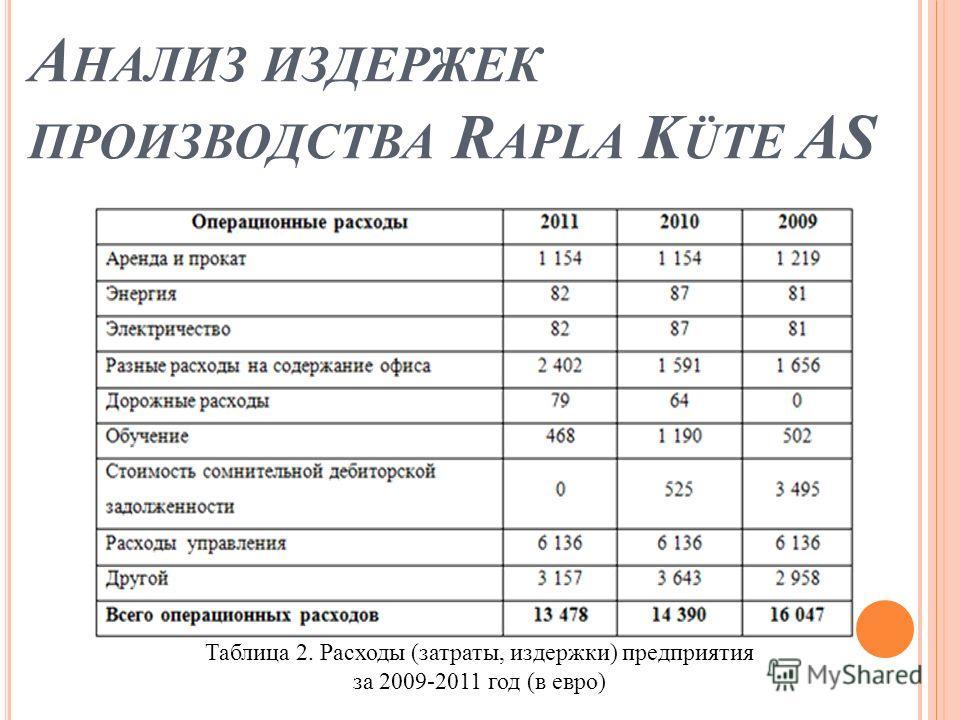А НАЛИЗ ИЗДЕРЖЕК ПРОИЗВОДСТВА R APLA K ÜTE AS Таблица 2. Расходы (затраты, издержки) предприятия за 2009-2011 год (в евро)