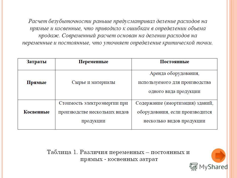 Таблица 1. Различия переменных – постоянных и прямых - косвенных затрат Расчет безубыточности раньше предусматривал деление расходов на прямые и косвенные, что приводило к ошибкам в определении объема продаж. Современный расчет основан на делении рас