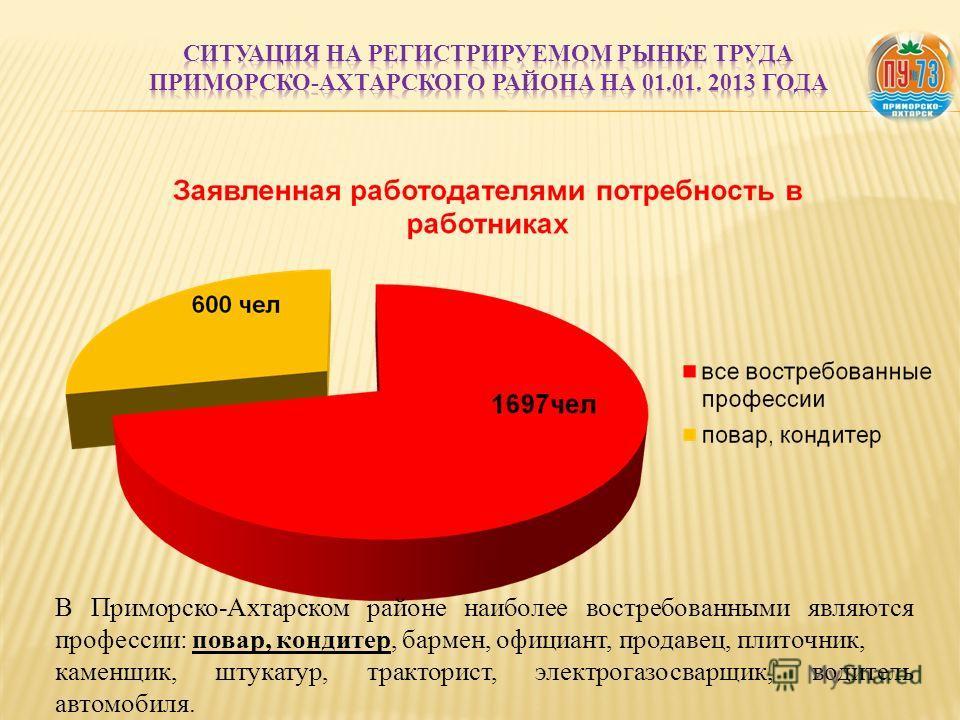 В Приморско-Ахтарском районе наиболее востребованными являются профессии: повар, кондитер, бармен, официант, продавец, плиточник, каменщик, штукатур, тракторист, электрогазосварщик, водитель автомобиля.