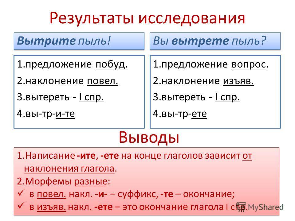 Результаты исследования Вытрите пыль! 1.предложение побуд. 2.наклонение повел. 3.вытереть - I спр. 4.вы-тр-и-те Вы вытрете пыль? 1.предложение вопрос. 2.наклонение изъяв. 3.вытереть - I спр. 4.вы-тр-ете Выводы 1.Написание -ите, -ете на конце глаголов
