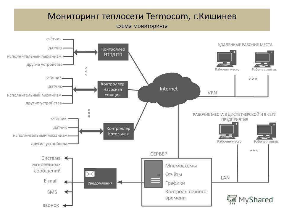 Мониторинг теплосети Termocom, г.Кишинев схема мониторинга