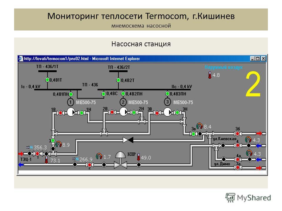 Насосная станция Мониторинг теплосети Termocom, г.Кишинев мнемосхема насосной