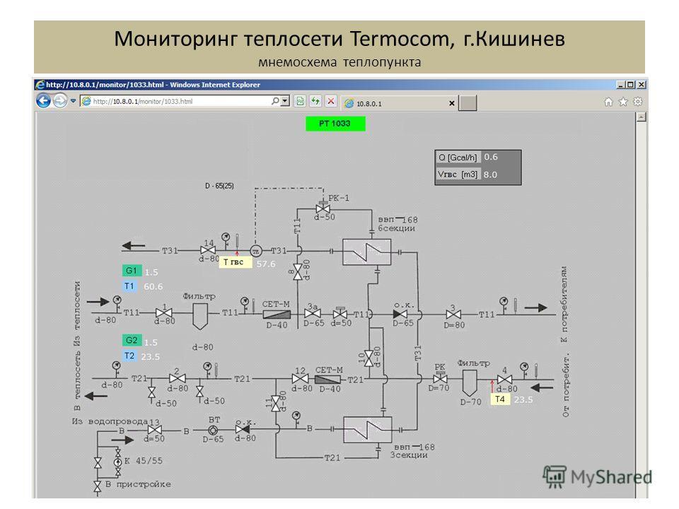 Мониторинг теплосети Termocom, г.Кишинев мнемосхема теплопункта
