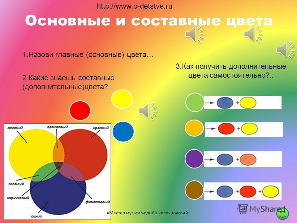 Цвет Ахроматические (не цветные) Хроматические (цветные) черный, белый, все оттенки серого основные составные «Мастер мультимедийных технологий» http://www.o-detstve.ru