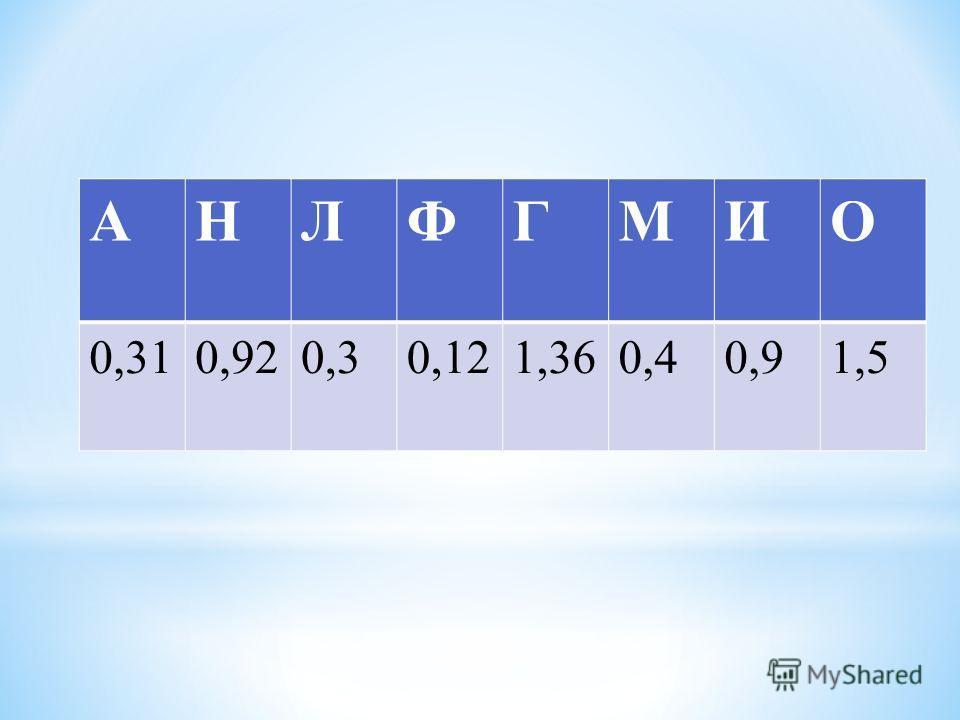 АНЛФГМИО 0,310,920,30,121,360,40,91,5