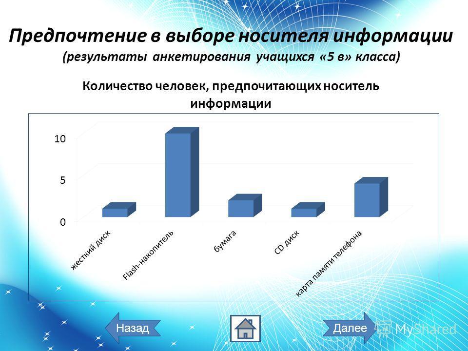 Предпочтение в выборе носителя информации (результаты анкетирования учащихся «5 в» класса) ДалееНазад