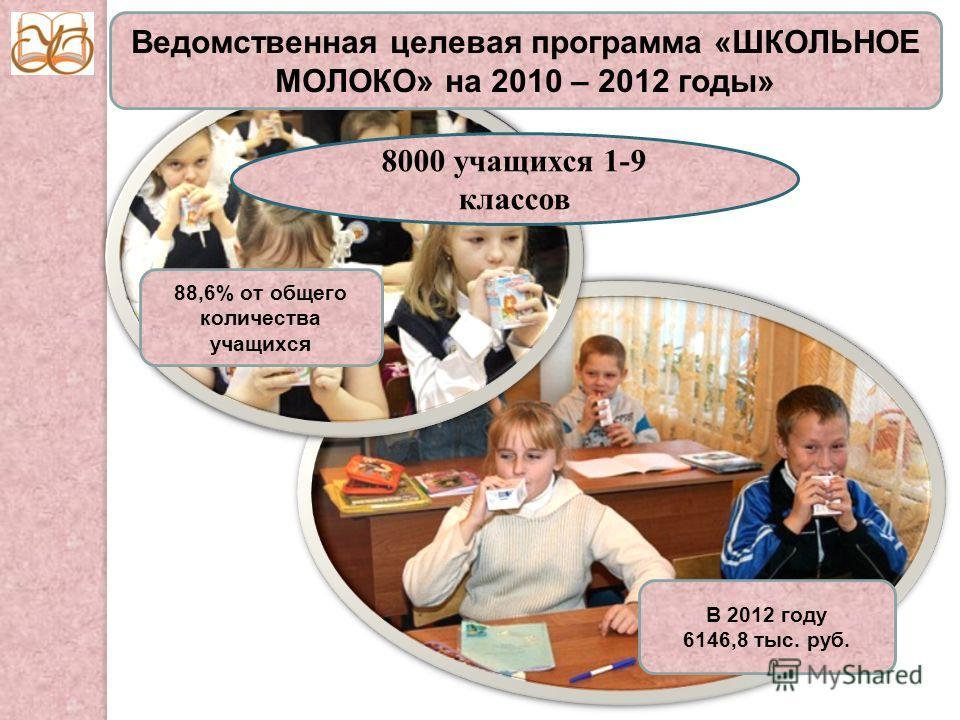 Ведомственная целевая программа «ШКОЛЬНОЕ МОЛОКО» на 2010 – 2012 годы» 8000 учащихся 1-9 классов 88,6% от общего количества учащихся В 2012 году 6146,8 тыс. руб.