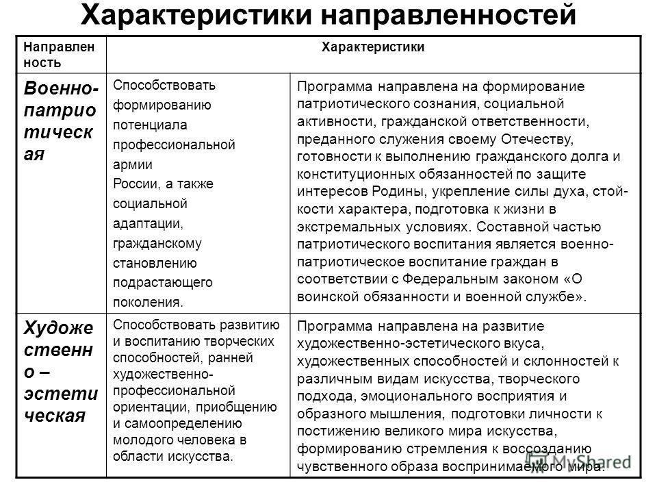Характеристики направленностей Направлен ность Характеристики Военно- патрио тическ ая Способствовать формированию потенциала профессиональной армии России, а также социальной адаптации, гражданскому становлению подрастающего поколения. Программа нап