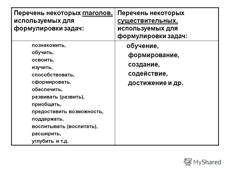 Перечень некоторых глаголов, используемых для формулировки задач: Перечень некоторых существительных, используемых для формулировки задач: познакомить, обучить, освоить, изучить, способствовать, сформировать, обеспечить, развивать (развить), приобщат