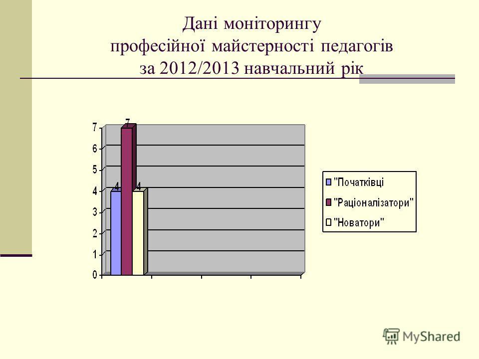 Дані моніторингу професійної майстерності педагогів за 2012/2013 навчальний рік