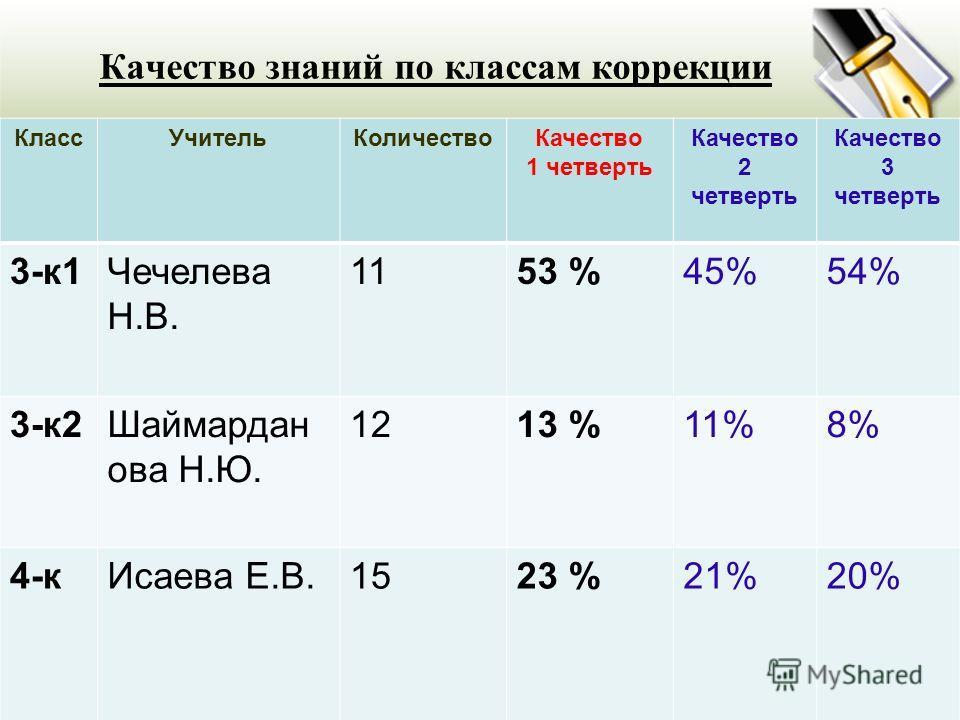 04.03.2014 Качество знаний по классам коррекции КлассУчительКоличествоКачество 1 четверть Качество 2 четверть Качество 3 четверть 3-к1Чечелева Н.В. 1153 %45%54% 3-к2Шаймардан ова Н.Ю. 1213 %11%8% 4-кИсаева Е.В.1523 %21%20%