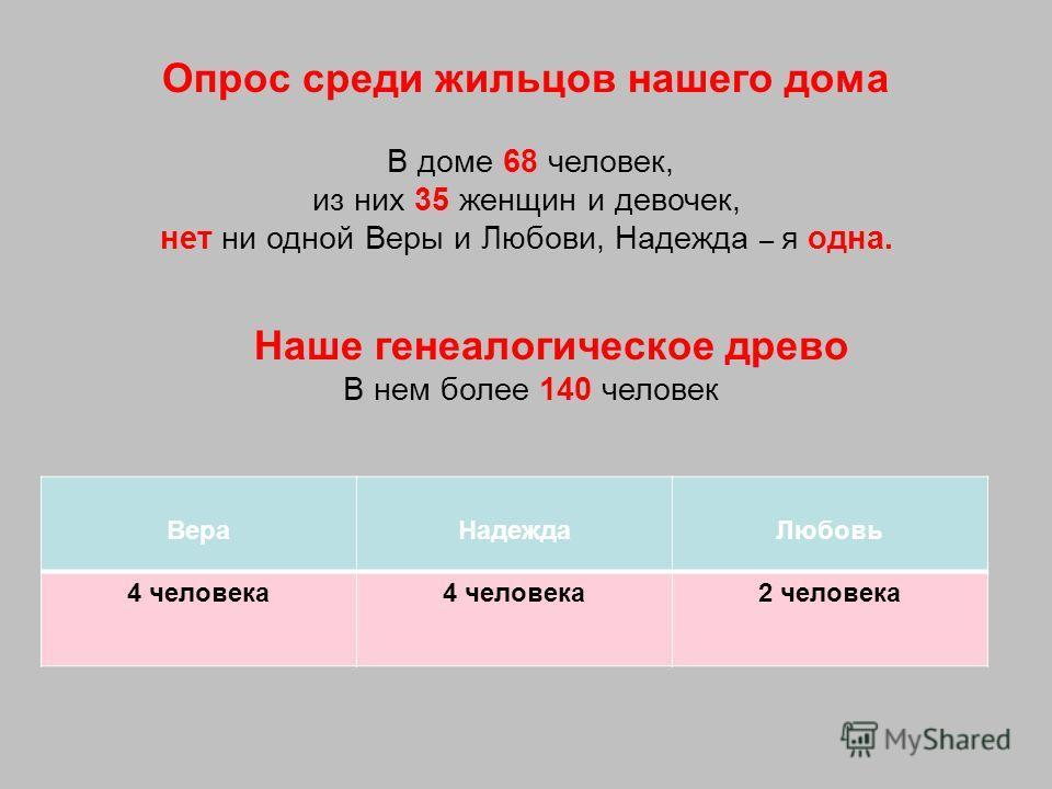 Опрос среди жильцов нашего дома В доме 68 человек, из них 35 женщин и девочек, нет ни одной Веры и Любови, Надежда – я одна. Наше генеалогическое древо В нем более 140 человек ВераНадеждаЛюбовь 4 человека 2 человека