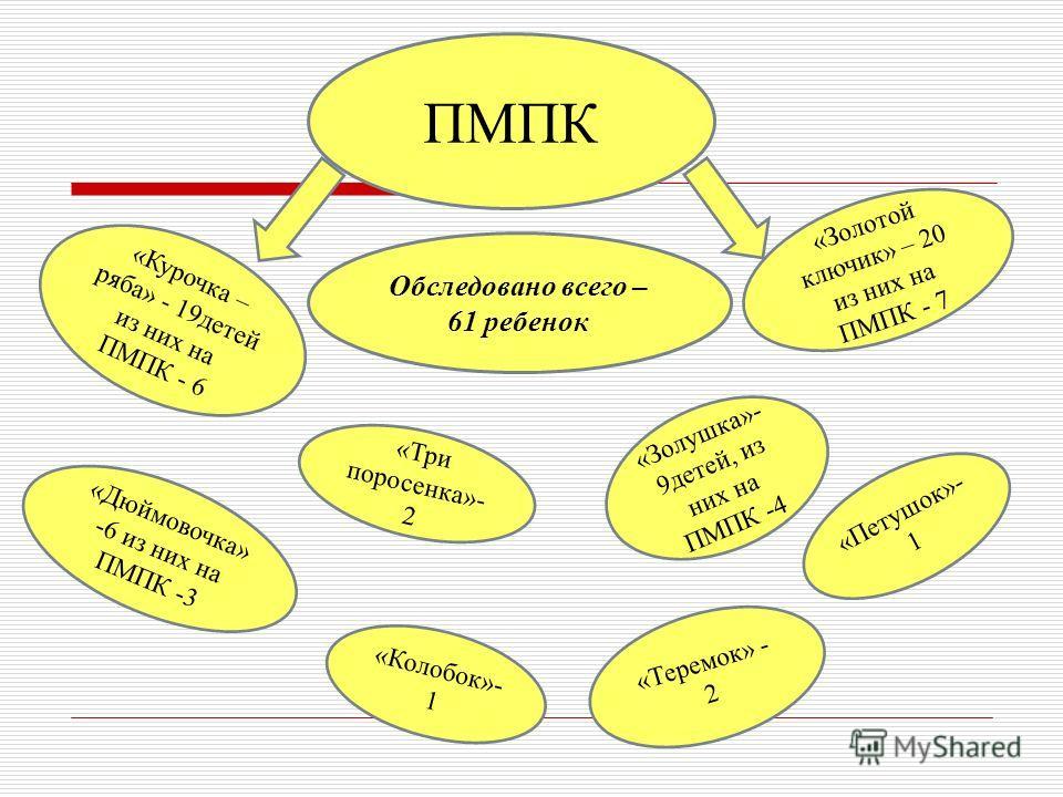 ПМПК Обследовано всего – 61 ребенок «Курочка – ряба» - 19детей из них на ПМПК - 6 «Дюймовочка» -6 из них на ПМПК -3 «Золотой ключик» – 20 из них на ПМПК - 7 «Колобок»- 1 «Три поросенка»- 2 «Золушка»- 9детей, из них на ПМПК -4 «Петушок»- 1 «Теремок» -