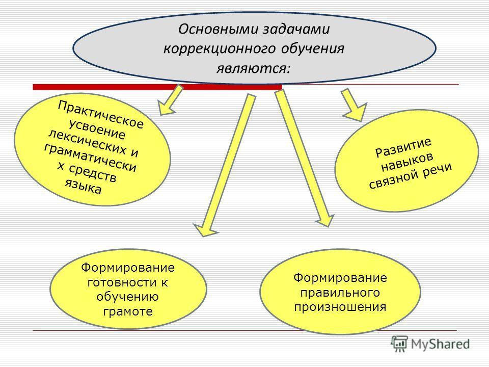 Основными задачами коррекционного обучения являются: Формирование правильного произношения Развитие навыков связной речи Формирование готовности к обучению грамоте Практическое усвоение лексических и грамматически х средств языка