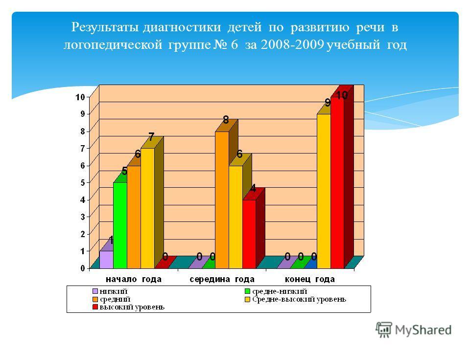 Результаты диагностики детей по развитию речи в логопедической группе 6 за2007- 2008 учебный год