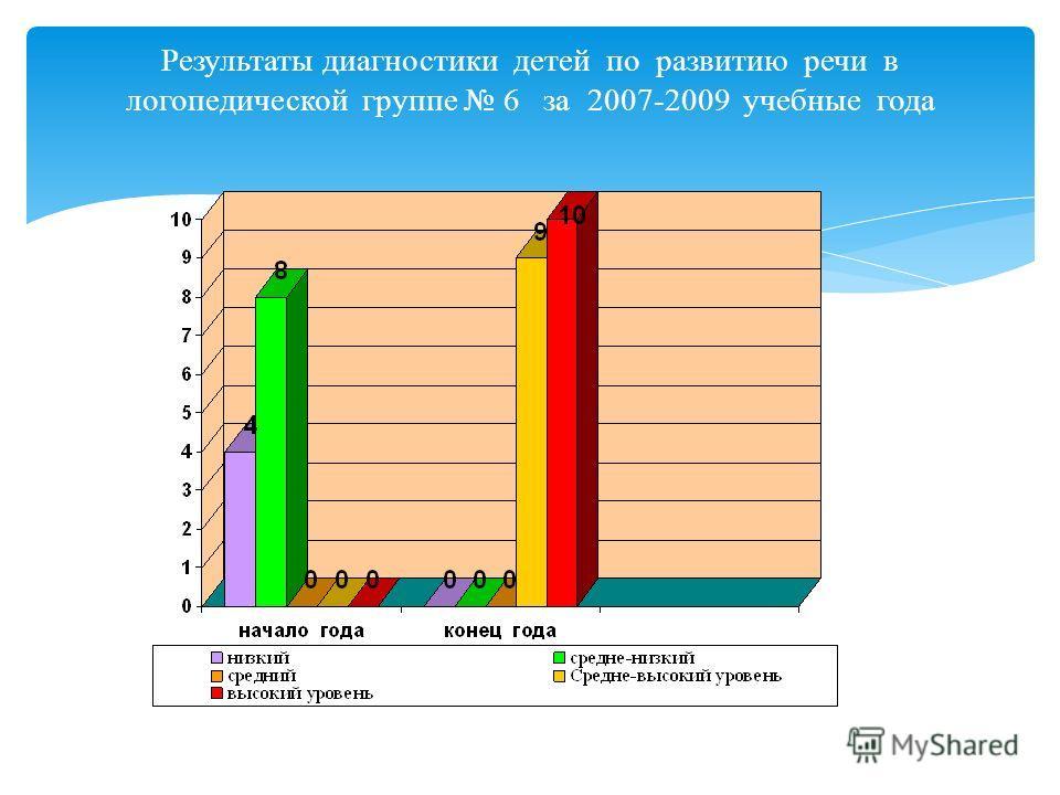 Результаты диагностики детей по развитию речи в логопедической группе 6 за 2008-2009 учебный год