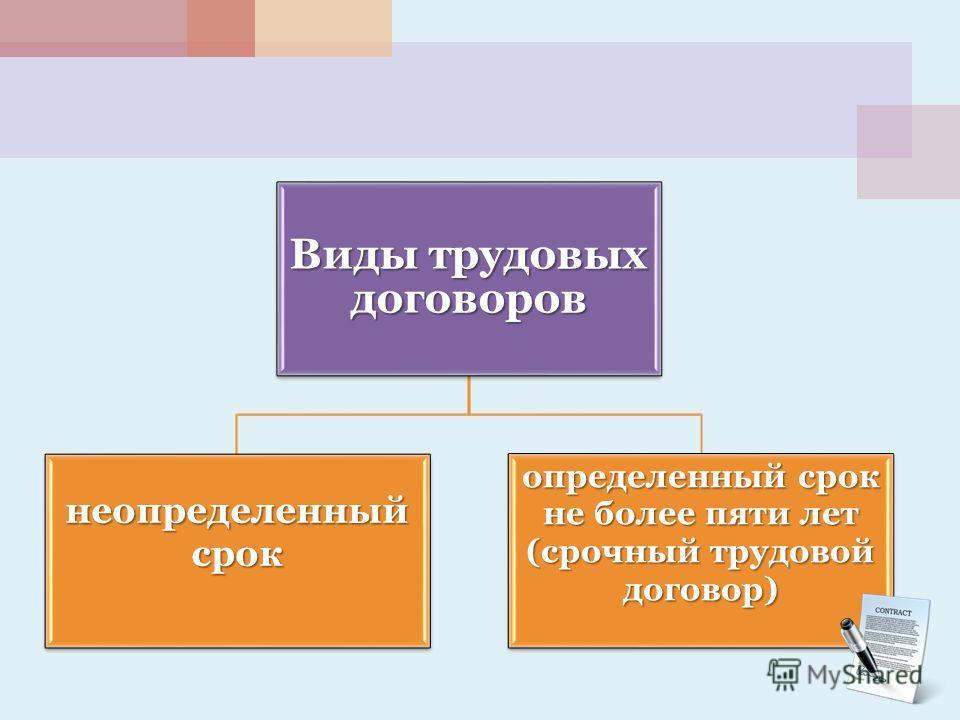 Виды трудовых договоров неопределенный срок определенный срок не более пяти лет (срочный трудовой договор)
