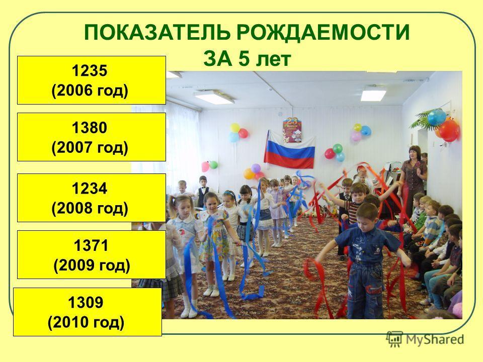 ПОКАЗАТЕЛЬ РОЖДАЕМОСТИ ЗА 5 лет 1235 (2006 год) 1371 (2009 год) 1309 (2010 год) 1234 (2008 год) 1380 (2007 год)
