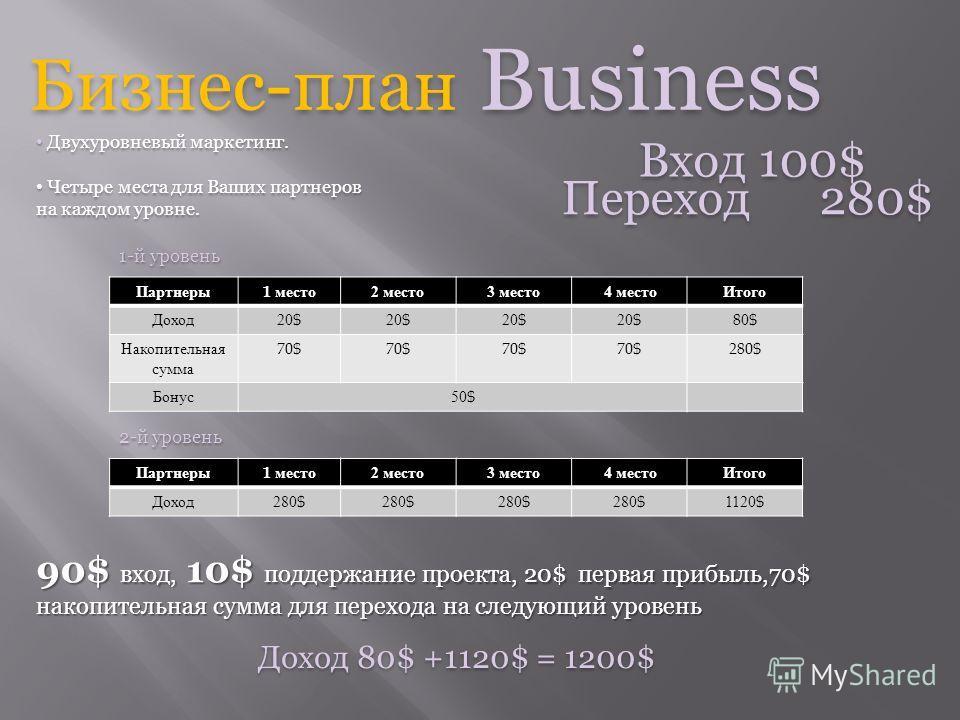 25$ вход, 5$ поддержание проекта, 100$ накопительная сумма для перехода на следующий бизнес уровень Бизнес-план Start Вход 30$ После продажи 4 мест накопительная сумма составит 25$x4=100$. Накопительная сумма служит только для покупки других бизнес -