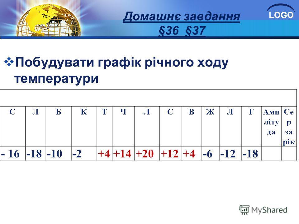 LOGO Домашнє завдання §36 §37 Побудувати графік річного ходу температури СЛБКТЧЛСВЖЛГАмп літу да Се р за рік - 16-18-10-2+4+14+20+12+4-6-12-18