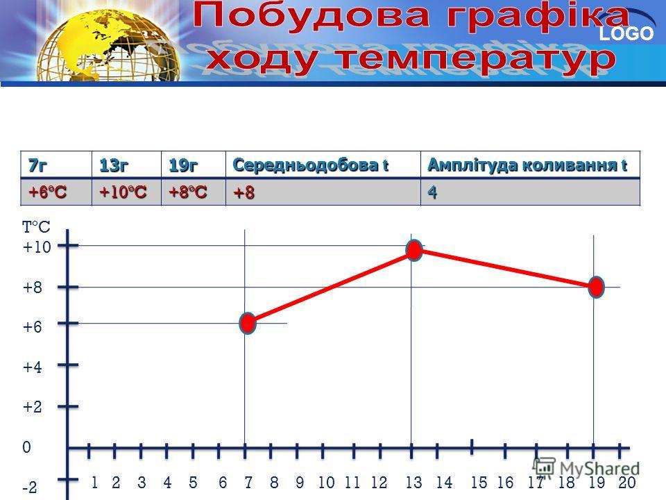 LOGO7г13г19г Середньодобова t Амплітуда коливання t +6ºC+10ºC+8ºC+84 TºC +10 +8 +6 +4 +2 0 -2 1 2 3 4 5 6 7 8 9 10 11 12 13 14 15 16 17 18 19 20