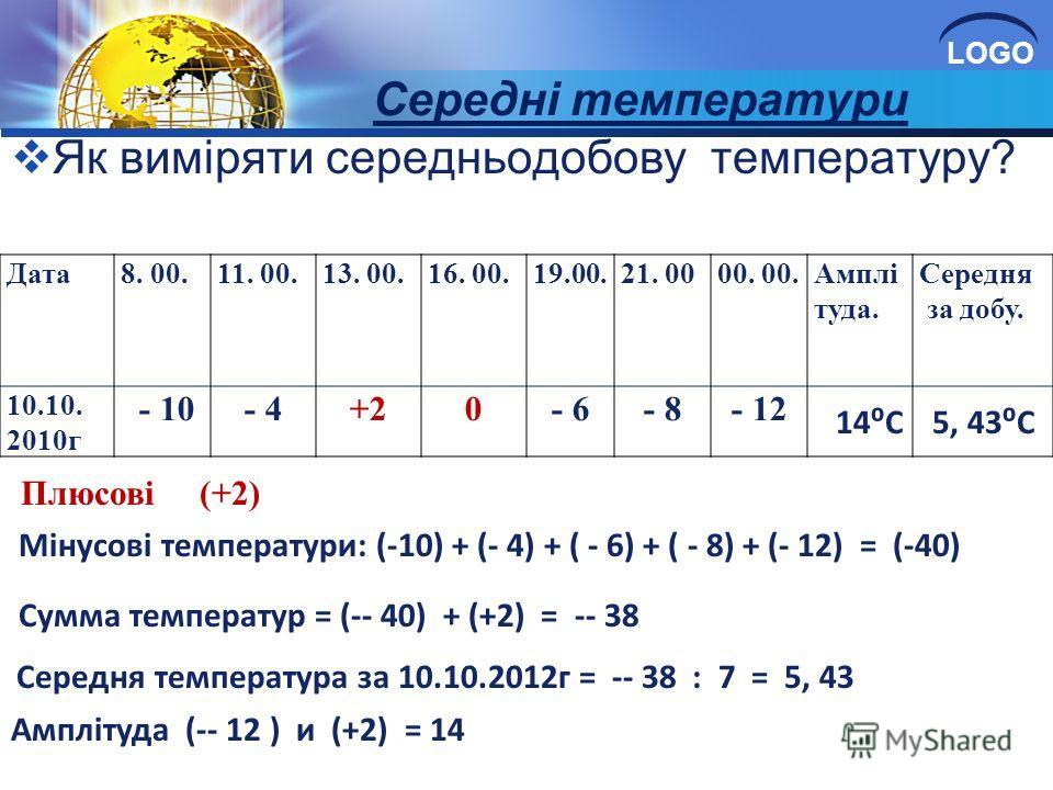 LOGO Середні температури Як виміряти середньодобову температуру? Дата8. 00.11. 00.13. 00.16. 00.19.00.21. 0000. Амплі туда. Середня за добу. 10.10. 2010г - 10- 4+20- 6- 8- 12 Плюсові (+2) Мінусові температури: (-10) + (- 4) + ( - 6) + ( - 8) + (- 12)