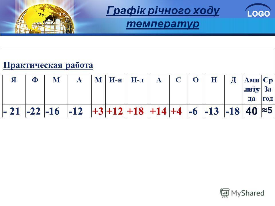 LOGO Графік річного ходу температур Практическая работа ЯФМАМИ-нИ-лАСОНДАмп литу да Ср За год - 21-22-16-12+3+12+18+14+4-6-13-18 П АМНДАмп лтіу да Ср За - 21-2-16-12+3+12+18+14+4-6-13-18 40 5