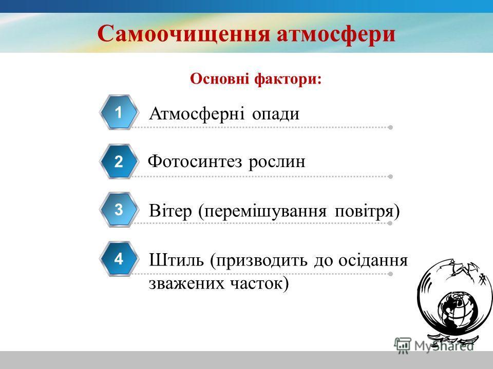 Самоочищення атмосфери Атмосферні опади 1 Фотосинтез рослин 2 Вітер (перемішування повітря) 3 Штиль (призводить до осідання зважених часток) 4 Основні фактори: