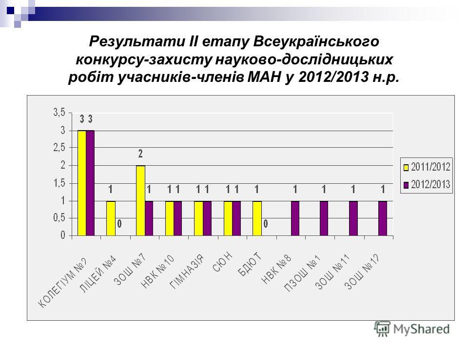 Результати ІІ етапу Всеукраїнського конкурсу-захисту науково-дослідницьких робіт учасників-членів МАН у 2012/2013 н.р.