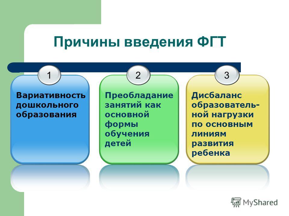 Причины введения ФГТ 1 Вариативность дошкольного образования 2 Преобладание занятий как основной формы обучения детей 3 Дисбаланс образователь- ной нагрузки по основным линиям развития ребенка