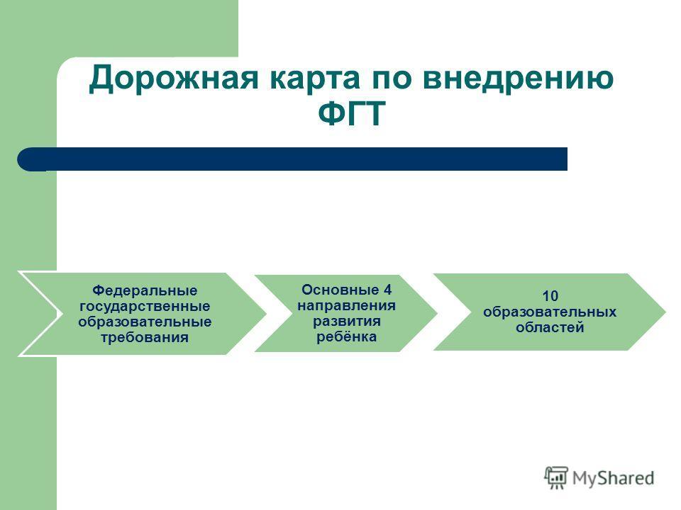 Дорожная карта по внедрению ФГТ Федеральные государственные образовательные требования Основные 4 направления развития ребёнка 10 образовательных областей