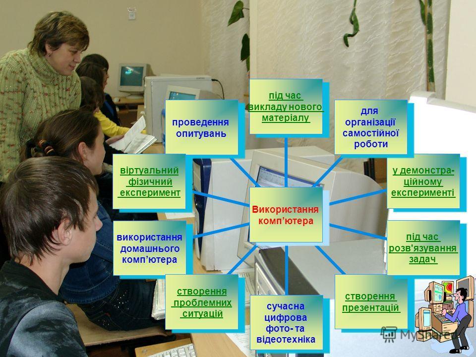 Використання компютера під час викладу нового матеріалу для організації самостійної роботи у демонстра- ційному експерименті під час розв'язування задач створення презентацій сучасна цифрова фото- та відеотехніка створення проблемних ситуацій викорис
