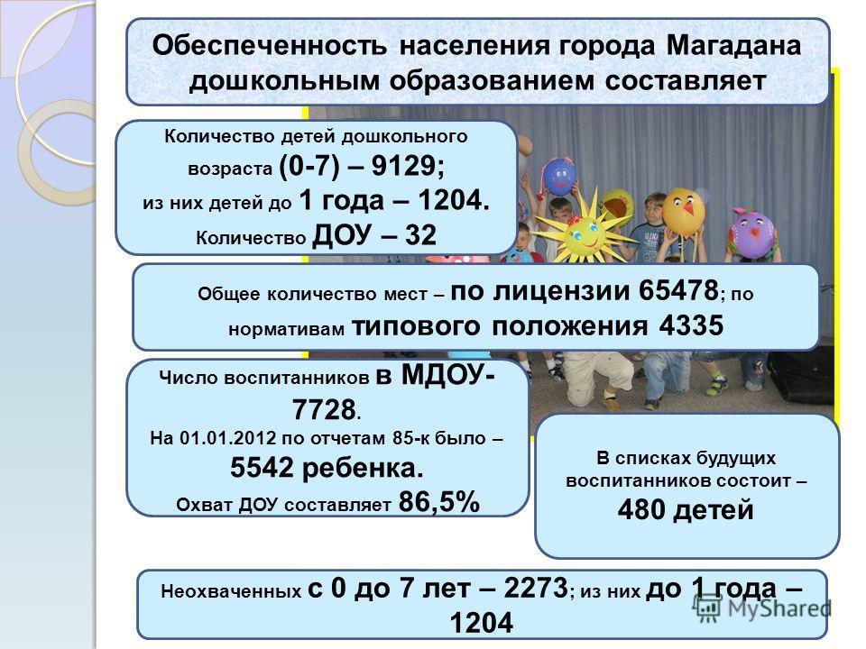 Обеспеченность населения города Магадана дошкольным образованием составляет Количество детей дошкольного возраста (0-7) – 9129; из них детей до 1 года – 1204. Количество ДОУ – 32 Общее количество мест – по лицензии 65478 ; по нормативам типового поло