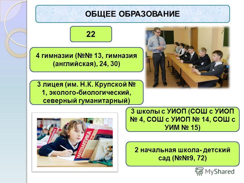 ОБЩЕЕ ОБРАЗОВАНИЕ 22 4 гимназии ( 13, гимназия (английская), 24, 30) 3 лицея (им. Н.К. Крупской 1, эколого-биологический, северный гуманитарный) 3 школы с УИОП (СОШ с УИОП 4, СОШ с УИОП 14, СОШ с УИМ 15) 2 начальная школа- детский сад (9, 72)