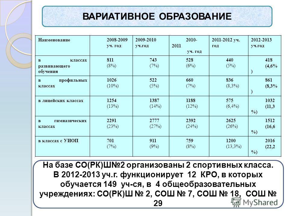 ВАРИАТИВНОЕ ОБРАЗОВАНИЕ Наименование2008-2009 уч. год 2009-2010 уч.год 2010- 2011 уч. год 2011-2012 уч. год 2012-2013 уч.год в классах развивающего обучения 811 (8%) 743 (7%) 528 (6%) 440 (5%) 418 (4,6% ) в профильных классах 1026 (10%) 522 (5%) 660