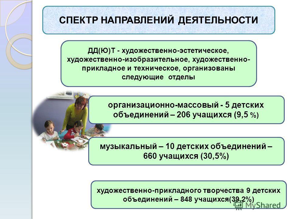 СПЕКТР НАПРАВЛЕНИЙ ДЕЯТЕЛЬНОСТИ ДД(Ю)Т - художественно-эстетическое, художественно-изобразительное, художественно- прикладное и техническое, организованы следующие отделы организационно-массовый - 5 детских объединений – 206 учащихся (9,5 %) музыкаль
