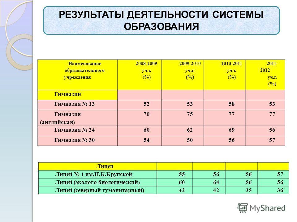 РЕЗУЛЬТАТЫ ДЕЯТЕЛЬНОСТИ СИСТЕМЫ ОБРАЗОВАНИЯ Наименование образовательного учреждения 2008-2009 уч.г. (%) 2009-2010 уч.г. (%) 2010-2011 уч.г. (%) 2011- 2012 уч.г. (%) Гимназии Гимназия 1352535853 Гимназия (английская) 707577 Гимназия 2460626956 Гимназ