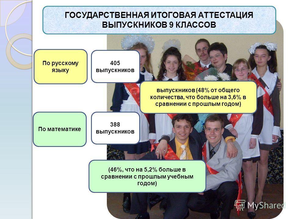 По русскому языку 405 выпускников выпускников (48% от общего количества, что больше на 3,6% в сравнении с прошлым годом) По математике 388 выпускников (46%, что на 5,2% больше в сравнении с прошлым учебным годом) ГОСУДАРСТВЕННАЯ ИТОГОВАЯ АТТЕСТАЦИЯ В