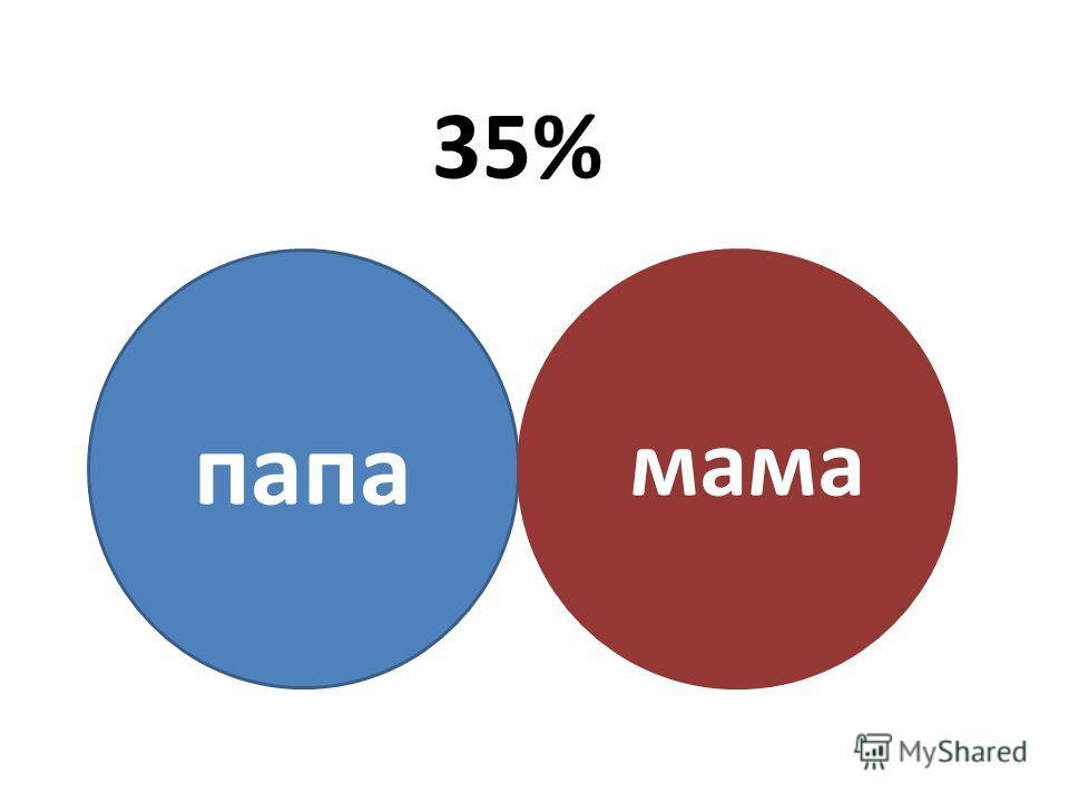 35% папа мама