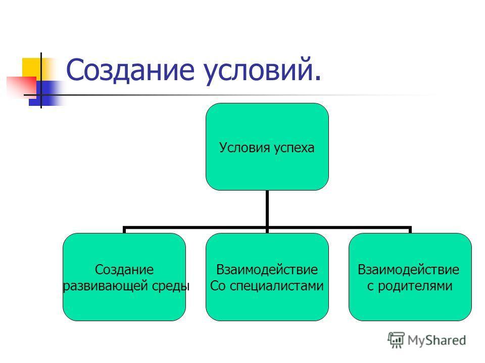 Создание условий. Условия успеха Создание развивающей среды Взаимодействие Со специалистами Взаимодействие с родителями