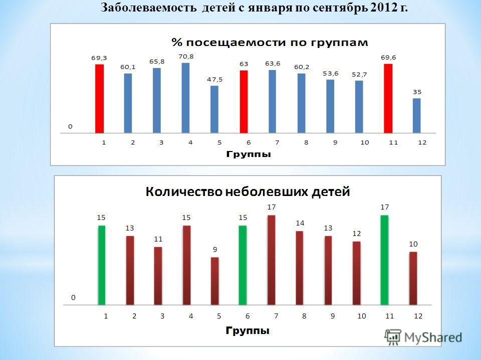 Заболеваемость детей с января по сентябрь 2012 г.