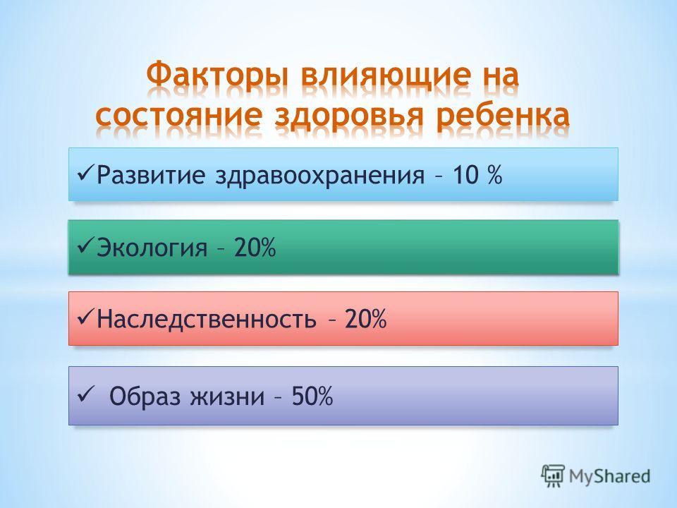 Развитие здравоохранения – 10 % Экология – 20% Наследственность – 20% Образ жизни – 50%