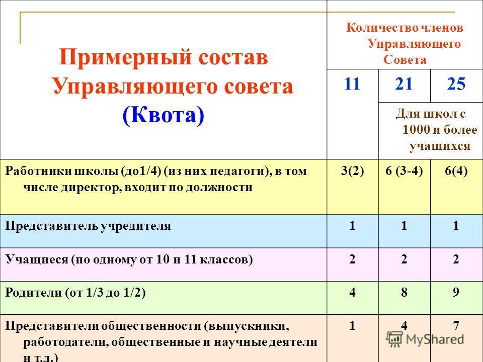 Примерный состав Управляющего совета (Квота) Количество членов Управляющего Совета 112125 Для школ с 1000 и более учащихся Работники школы (до1/4) (из них педагоги), в том числе директор, входит по должности 3(2)6 (3-4)6(4) Представитель учредителя11