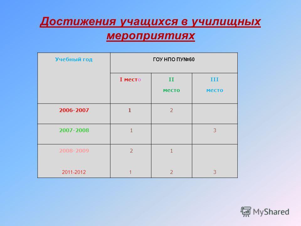Достижения учащихся в училищных мероприятиях Учебный год ГОУ НПО ПУ60 I место II место III место 2006-20071 2 2007-2008 13 2008-2009 2011-2012 2 1 12123