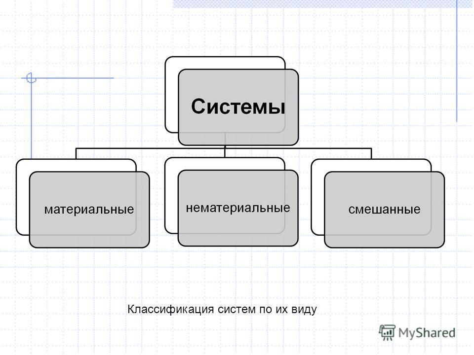Классификация систем по их виду