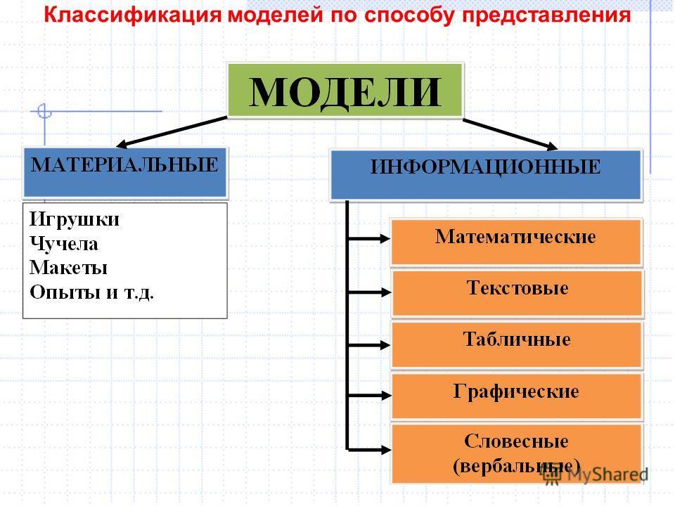 Классификация моделей по способу представления 15