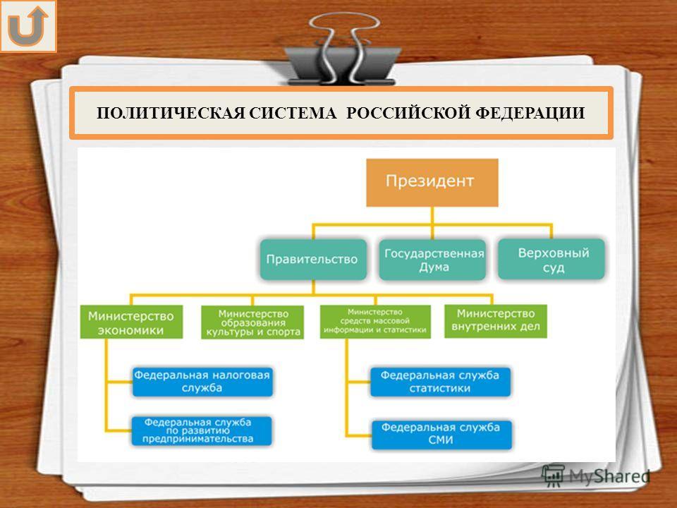 ПОЛИТИЧЕСКАЯ СИСТЕМА РОССИЙСКОЙ ФЕДЕРАЦИИ