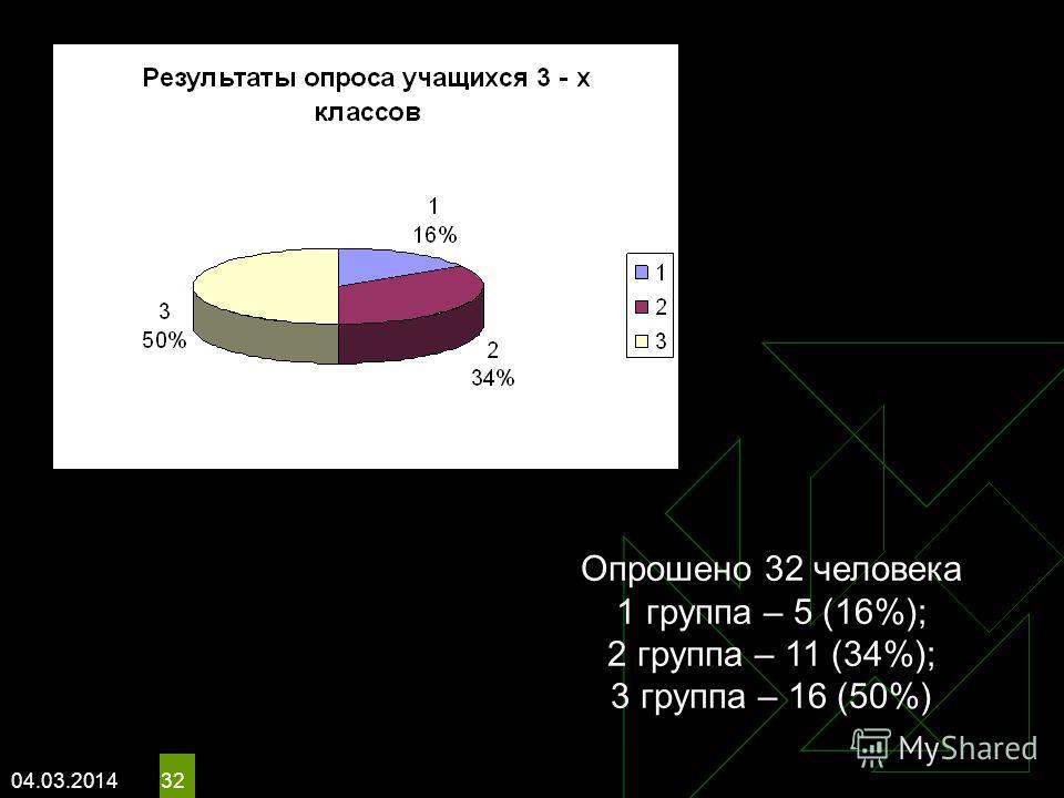 04.03.2014 32 Опрошено 32 человека 1 группа – 5 (16%); 2 группа – 11 (34%); 3 группа – 16 (50%)