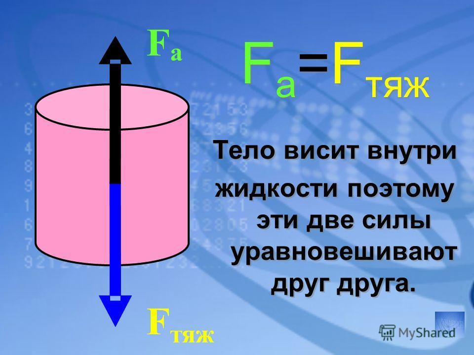 F тяж F а F а =F тяж Тело висит внутри жидкости поэтому эти две силы уравновешивают друг друга. F а =F тяж Тело висит внутри жидкости поэтому эти две силы уравновешивают друг друга.