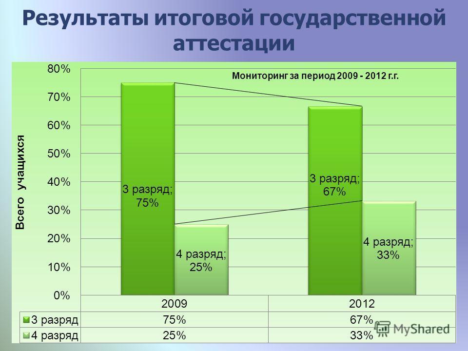 Результаты итоговой государственной аттестации